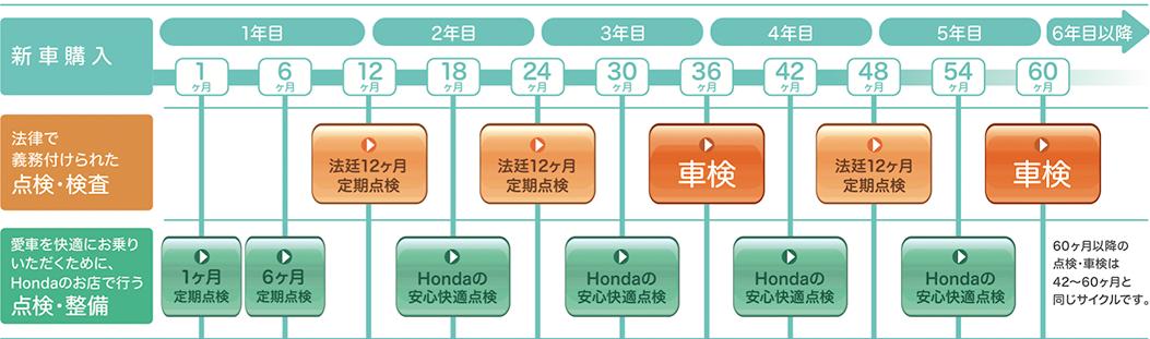 メンテナンススケジュール(乗用車)
