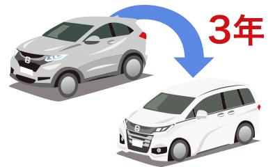 3年プランで新車に乗り継げば車検費用を払わずに済みます!